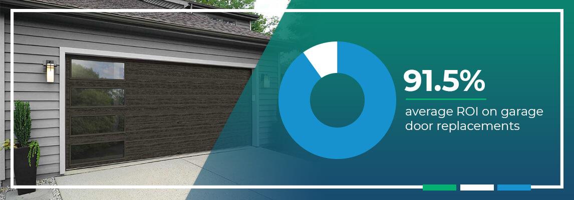91.5% Average ROI on garage door replacements