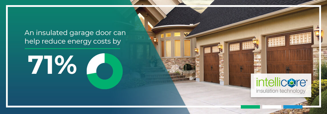 An insulated garage door can help reduce energy costs by 71%