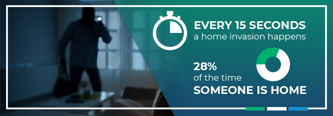 Every 15 seconds a home invasion happens, 28% of the time someone is home