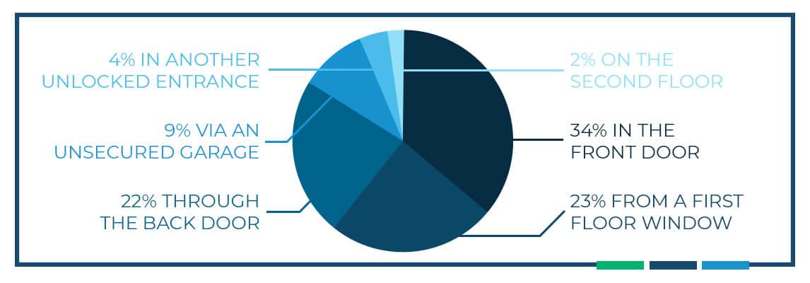 Pie chart data on home invasion