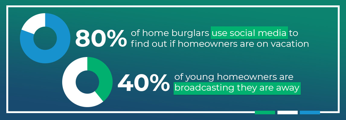 80% of thieves use social media to find out if homeowners are on vacation, and about 40% of younger homeowners broadcast that they're away.