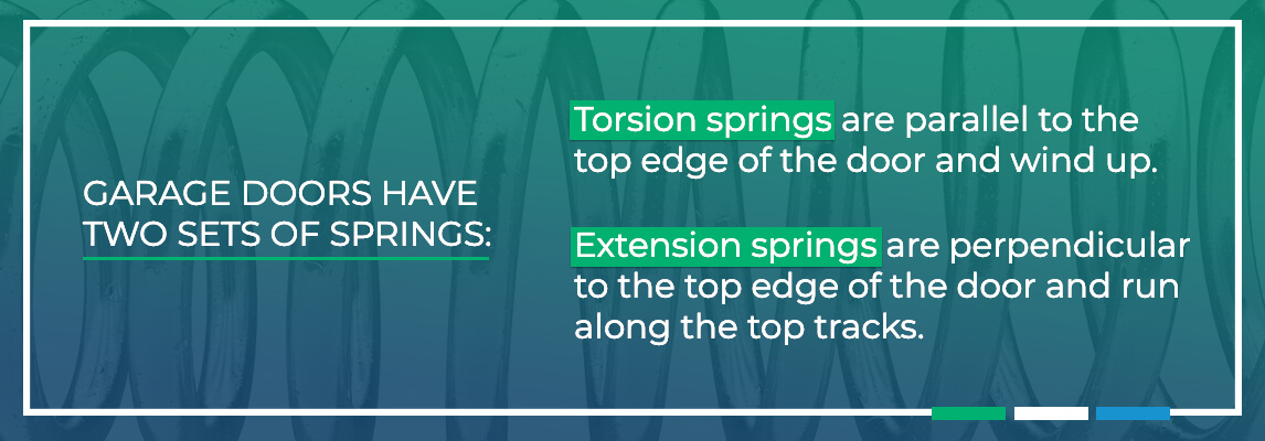 Garage doors havetwo sets of springs— torsion and extension.