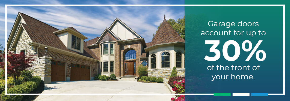 Garage doors account for up to 30% of the front of your home