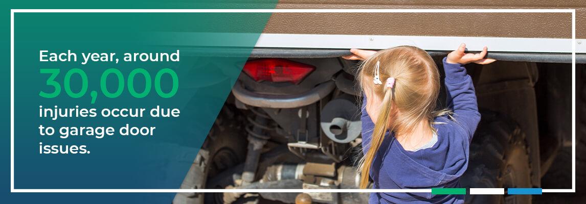 Each year,around 30,000 injuriesoccur due to garage door issues.