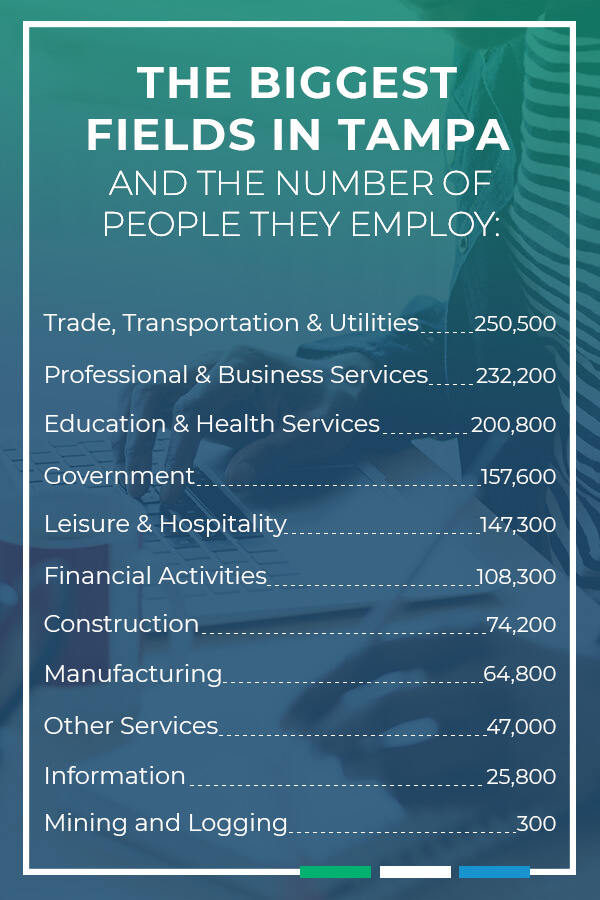 The biggest fields in the Tampa area and the number of people they employ