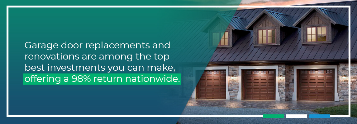 Garage door replacements and renovations are among the top best investments you can make, offering a 98% return nationwide.