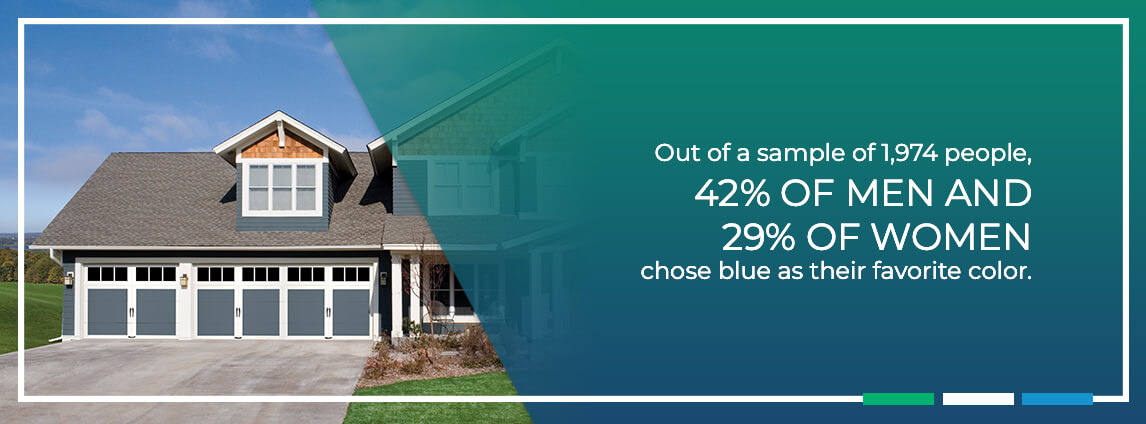 out of a sample of 1,974 people, 42% of man and 29% of women chose blue as their favorite color