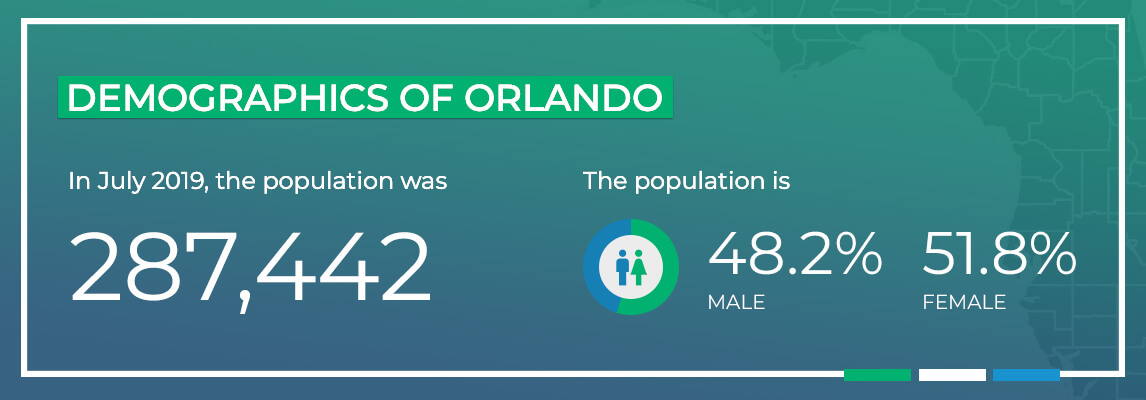 Demographics of Orlando. In July 2019, the population was 287,442. The population is 48.2% male and 51.8% female.