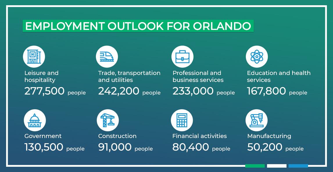 Employment Outlook for Orlando